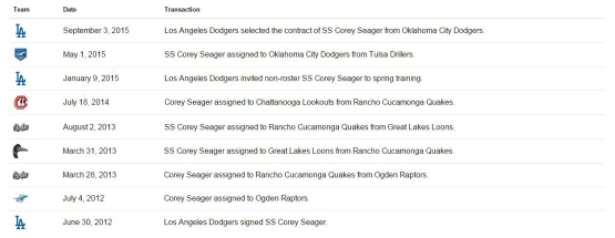 new corey seager career